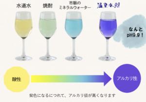 温泉水、アルカリ性実験